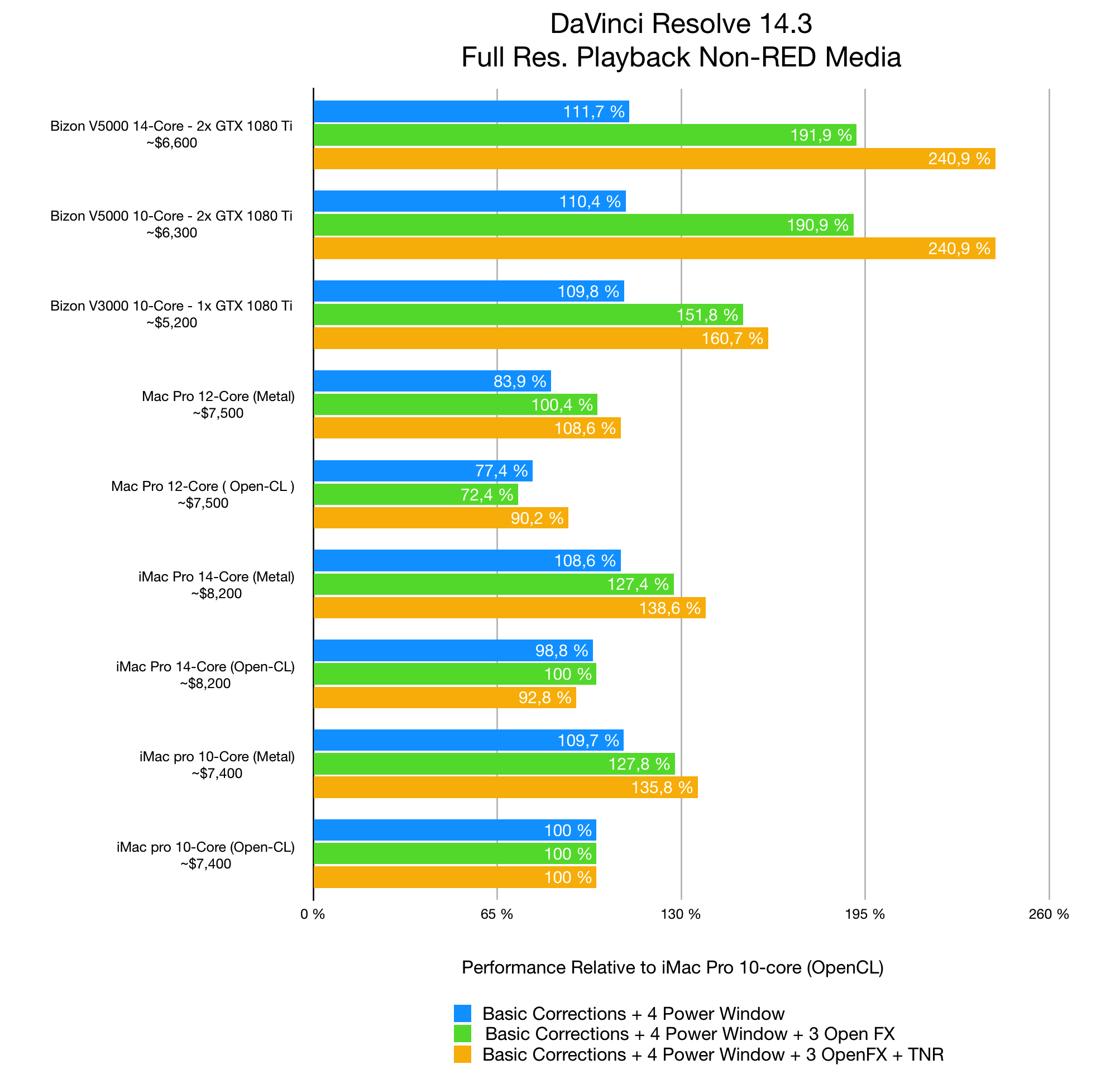 comparison mac pc chart