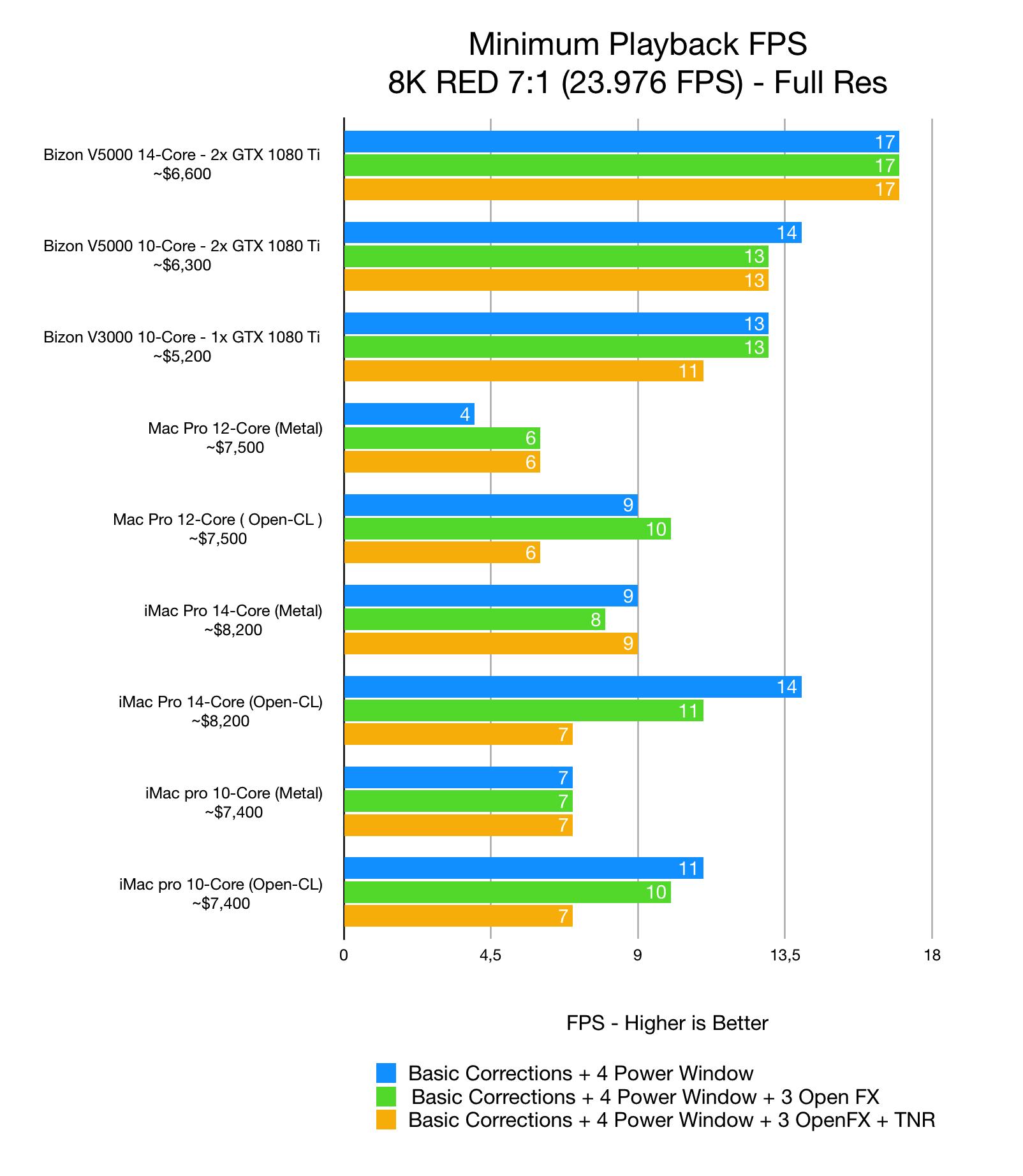 2019 Best computer for DaVinci Resolve: 4K, 6K, 8K