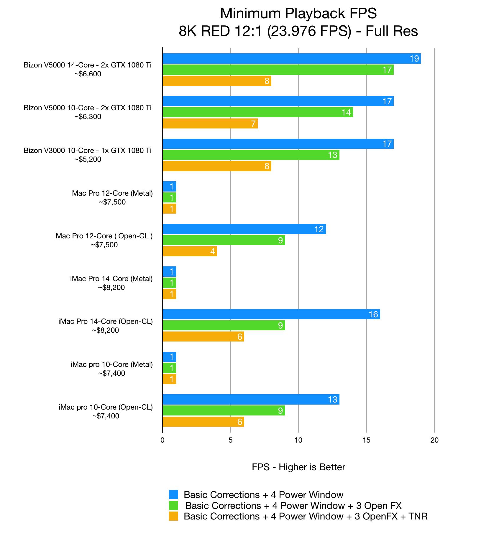 2019 Best computer for DaVinci Resolve: 4K, 6K, 8K performance of