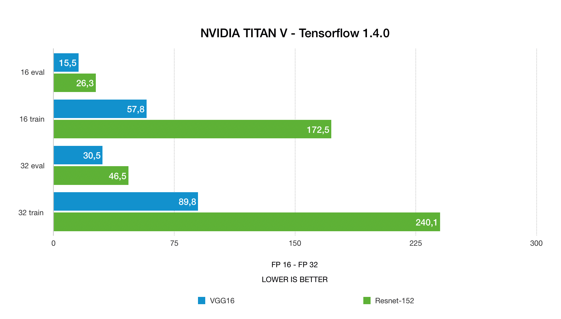 nvidia TITAN V deep learning benchmarks