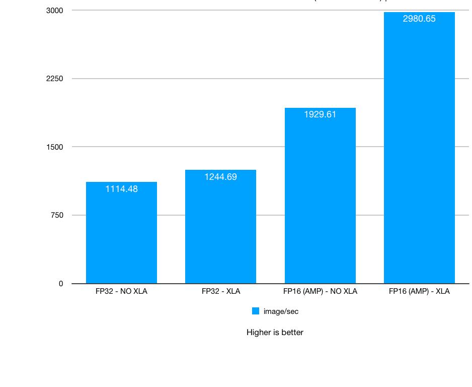 NVIDIA TITAN RTX Deep Learning Benchmarks 2019 – Performance