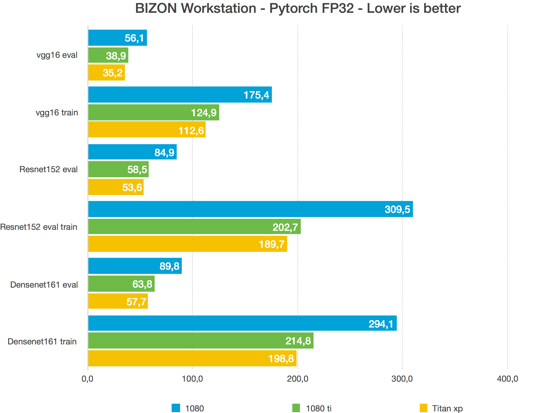 Prebuilt vs Building your own Deep Learning Machine vs GPU